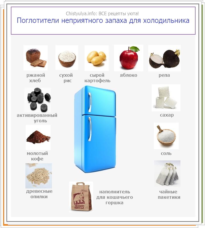 Полезная таблица поглотителей запаха для холодильника.