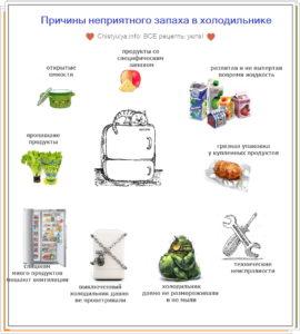 Таблица причины неприятного запаха вони в холодильнике