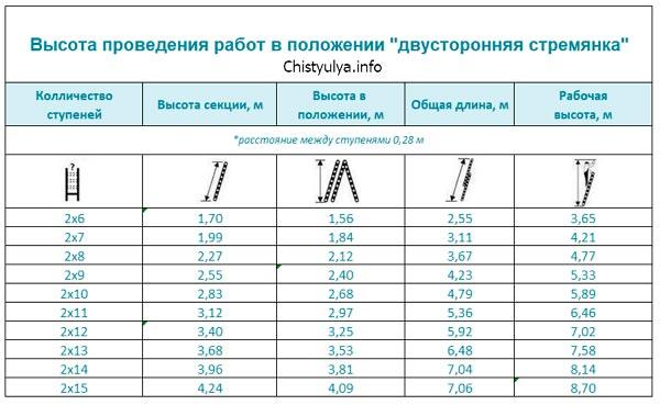 """Расчёт рабочей высоты для рабочего положения """"двусторонняя стремянка"""""""