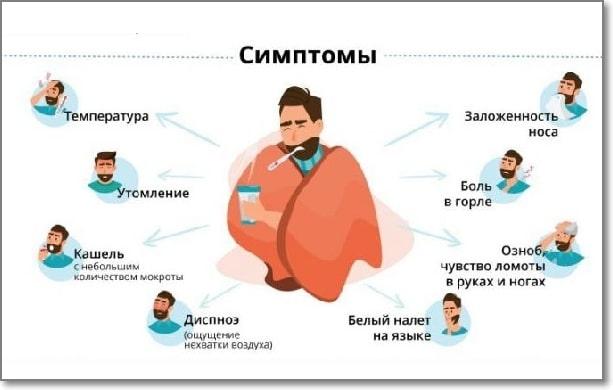 Общие симптомы коронавируса, схема